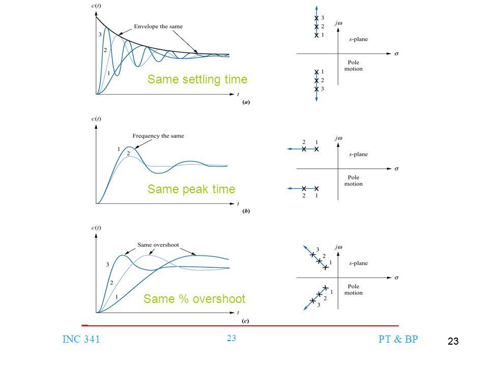 Same settling time Same peak time Same % overshoot