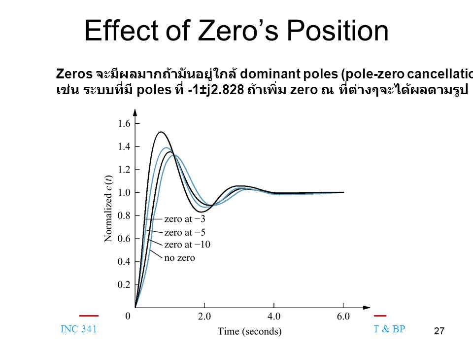 Effect of Zero's Position