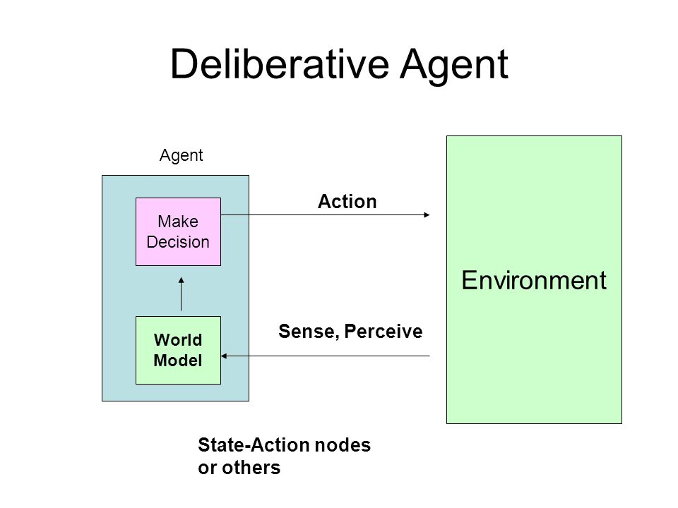 Deliberative Agent Environment Action Sense, Perceive