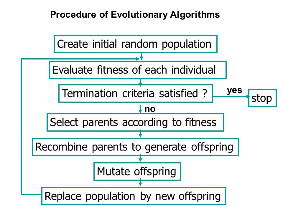 Create initial random population