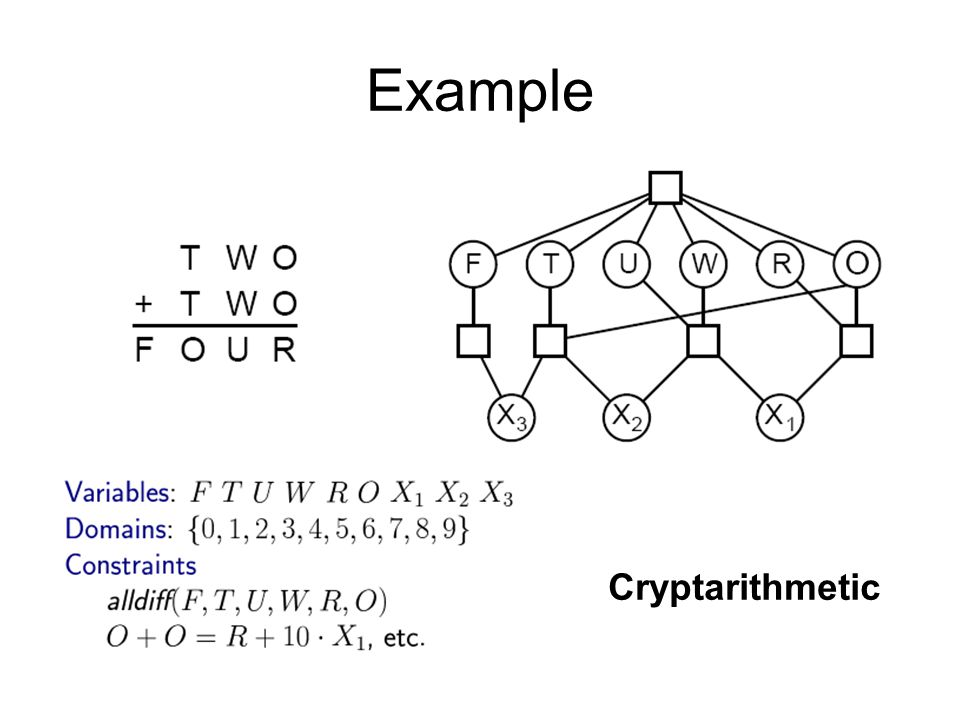 Example Cryptarithmetic