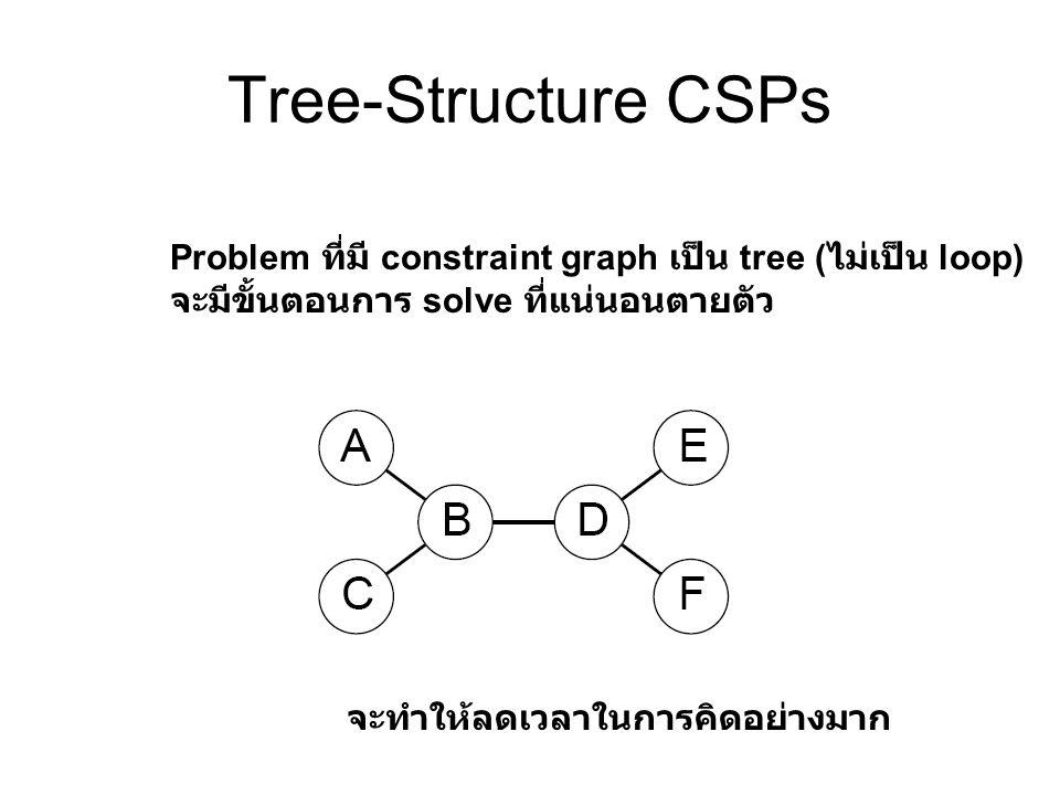 Tree-Structure CSPs Problem ที่มี constraint graph เป็น tree (ไม่เป็น loop) จะมีขั้นตอนการ solve ที่แน่นอนตายตัว.