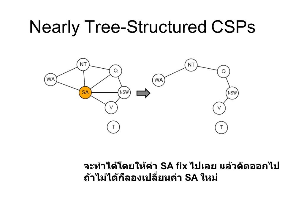 Nearly Tree-Structured CSPs