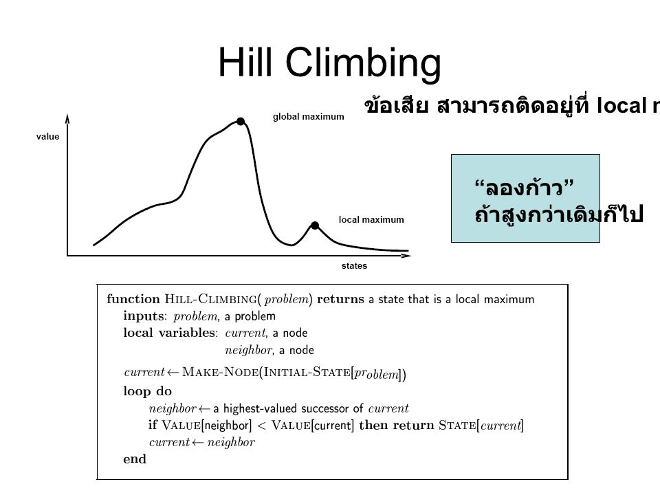 Hill Climbing ข้อเสีย สามารถติดอยู่ที่ local minima ลองก้าว