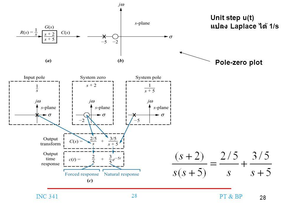 Unit step u(t) แปลง Laplace ได้ 1/s Pole-zero plot
