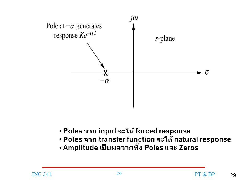 Poles จาก input จะให้ forced response