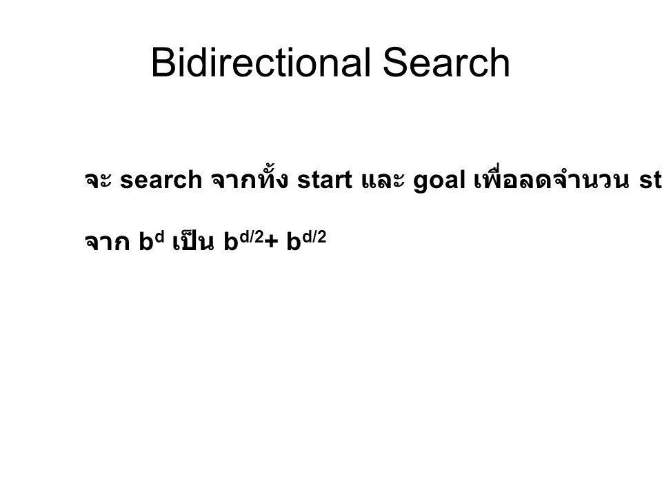 Bidirectional Search จะ search จากทั้ง start และ goal เพื่อลดจำนวน state จาก bd เป็น bd/2+ bd/2