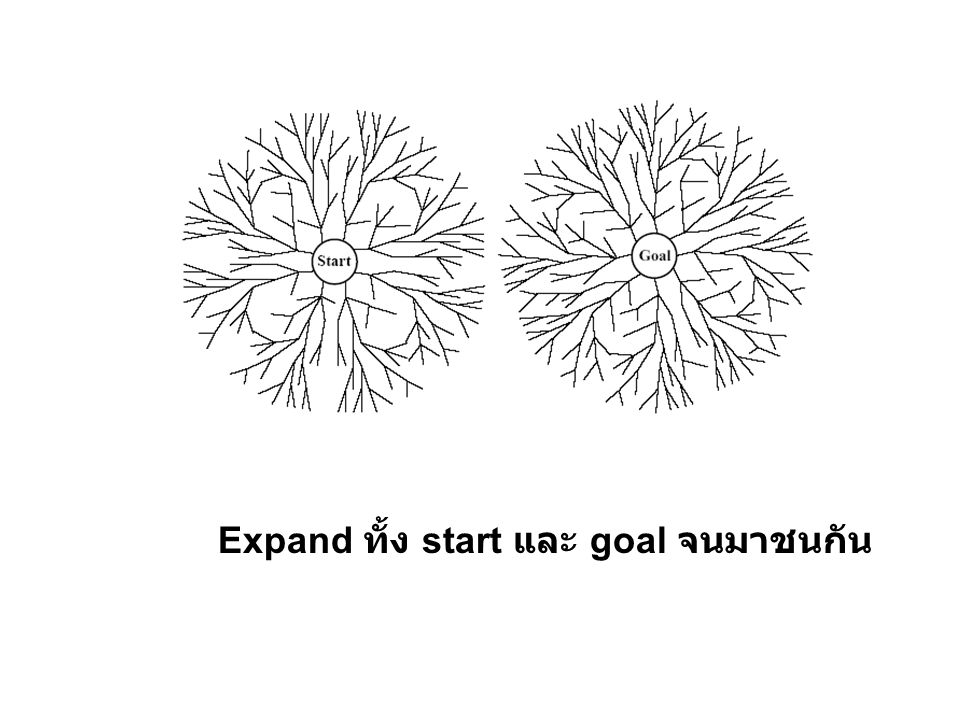 Expand ทั้ง start และ goal จนมาชนกัน