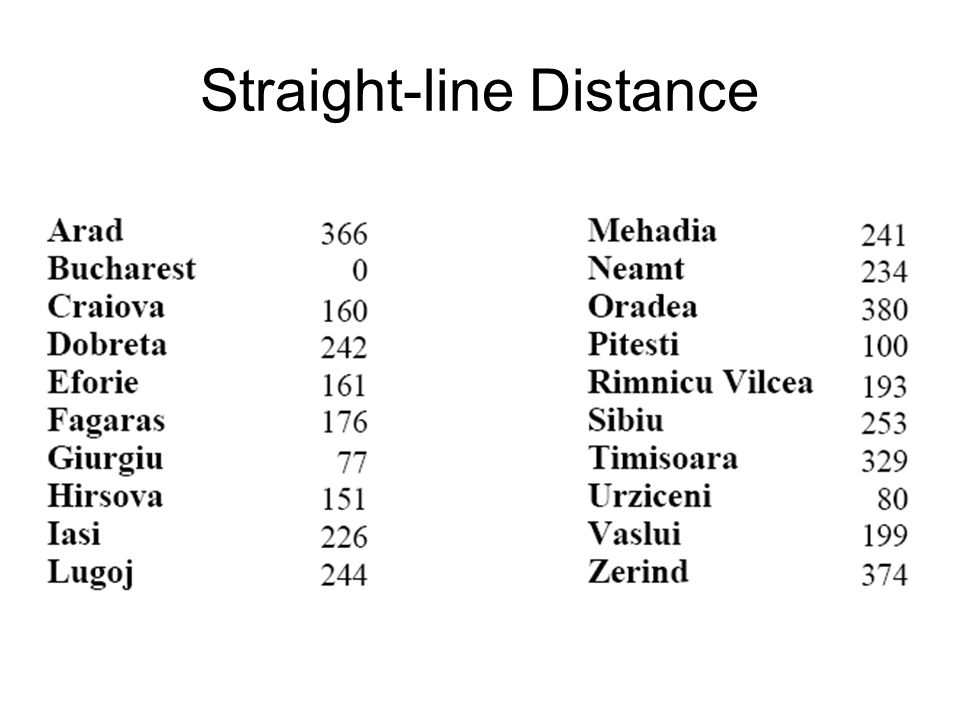 Straight-line Distance