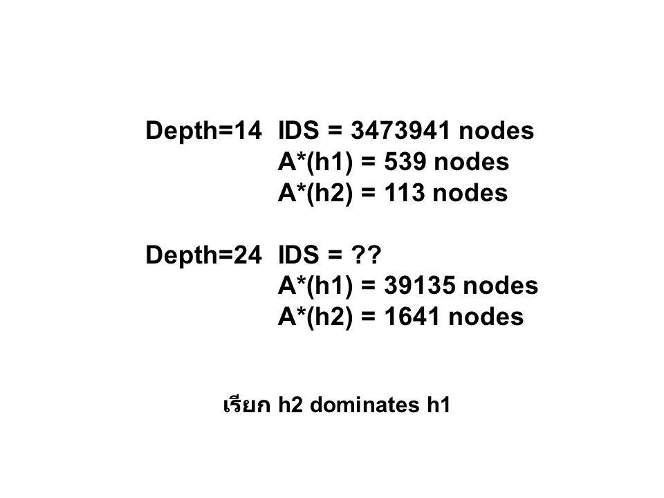 Depth=14 IDS = 3473941 nodes A*(h1) = 539 nodes A*(h2) = 113 nodes