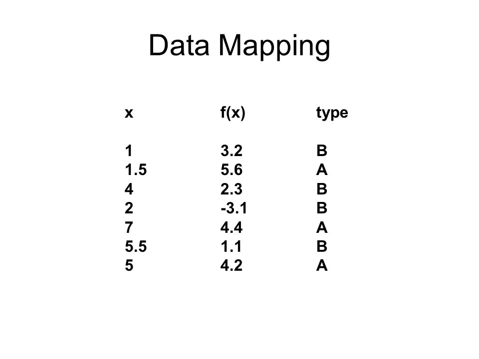 Data Mapping x f(x) type 1 3.2 B 1.5 5.6 A 4 2.3 B 2 -3.1 B 7 4.4 A