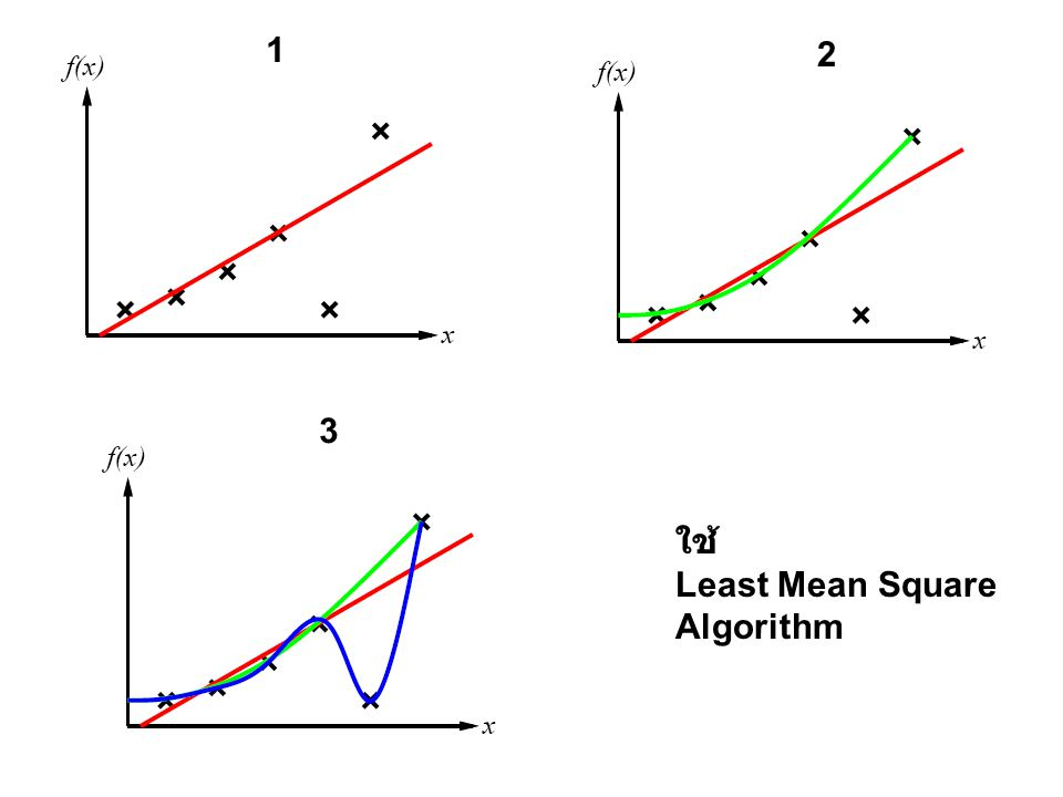 1 2 3 ใช้ Least Mean Square Algorithm