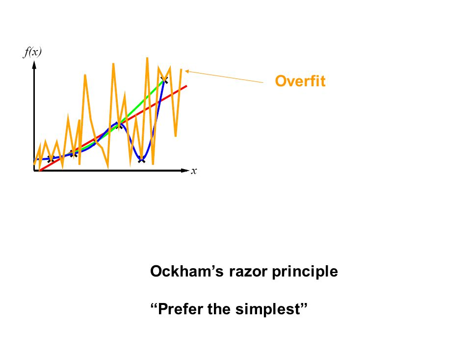 Overfit Ockham's razor principle Prefer the simplest
