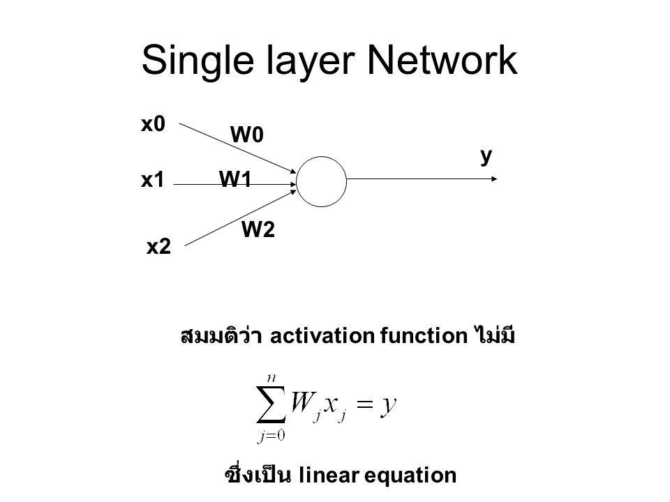 Single layer Network x0 W0 y x1 W1 W2 x2