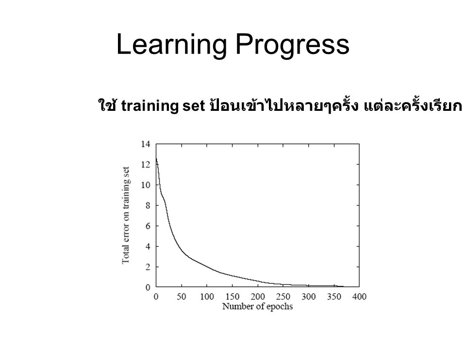 Learning Progress ใช้ training set ป้อนเข้าไปหลายๆครั้ง แต่ละครั้งเรียก Epoch