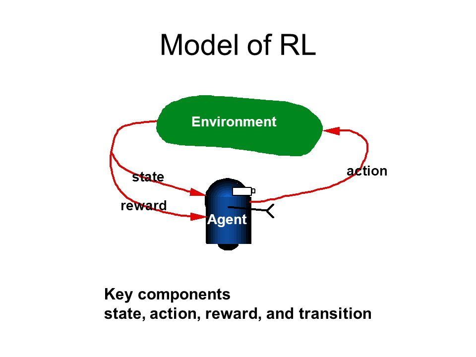 Model of RL Key components state, action, reward, and transition
