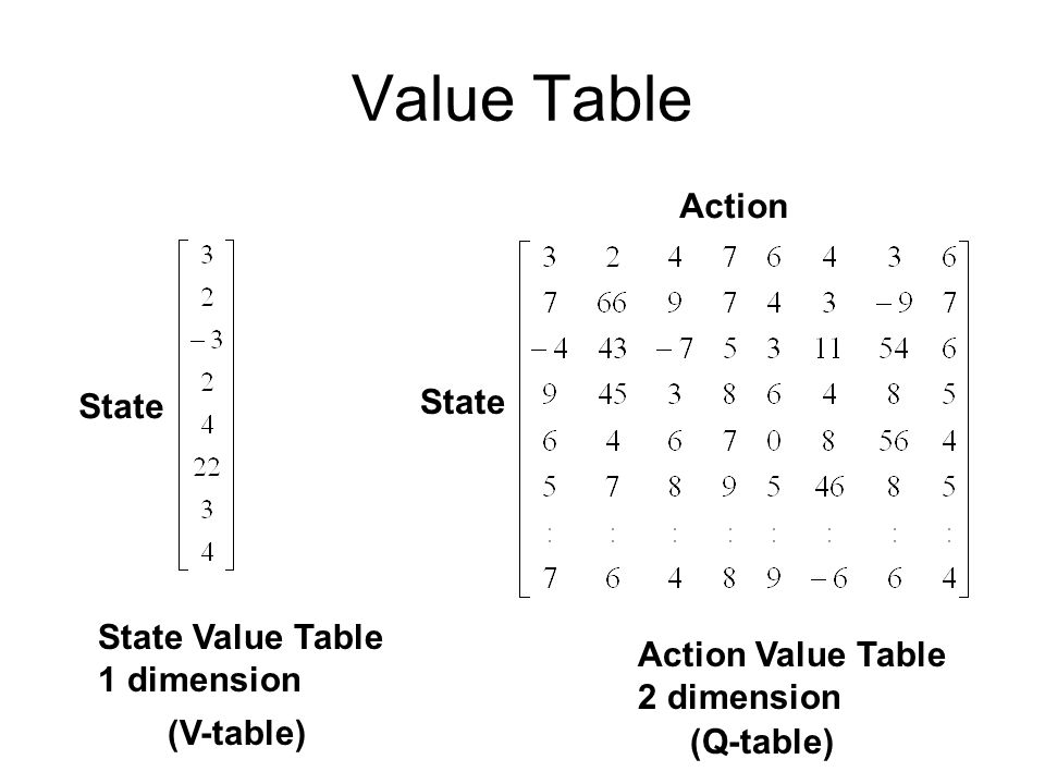 Value Table Action State State State Value Table 1 dimension