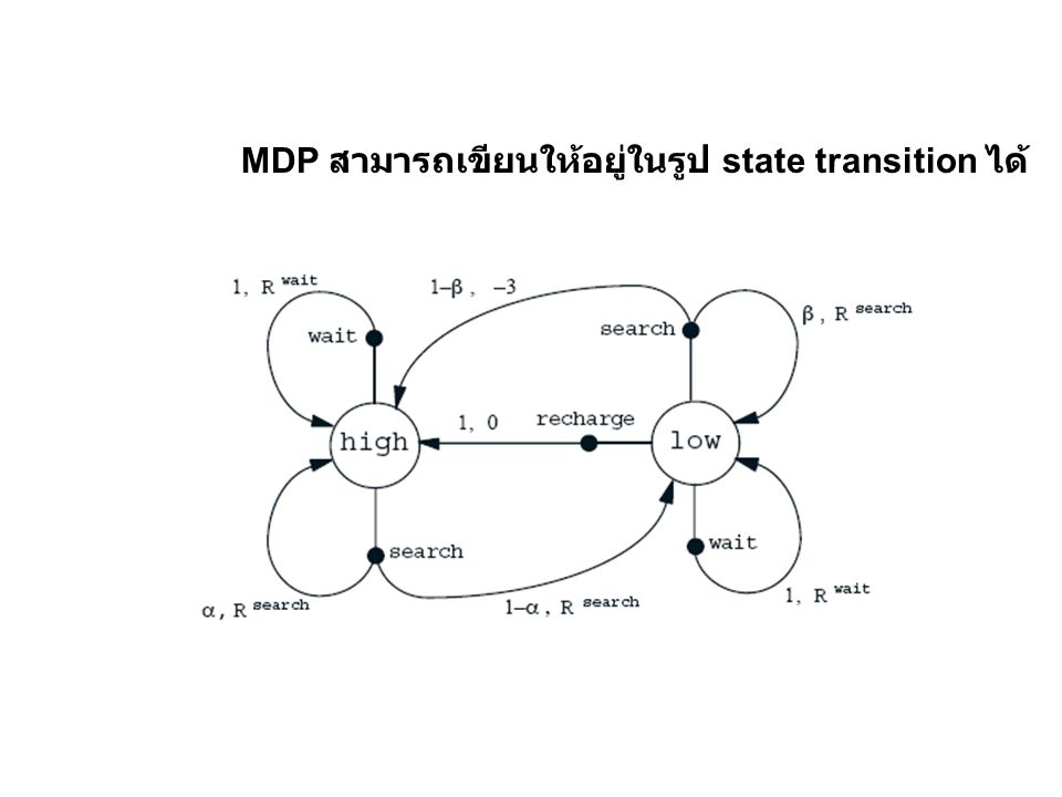 MDP สามารถเขียนให้อยู่ในรูป state transition ได้