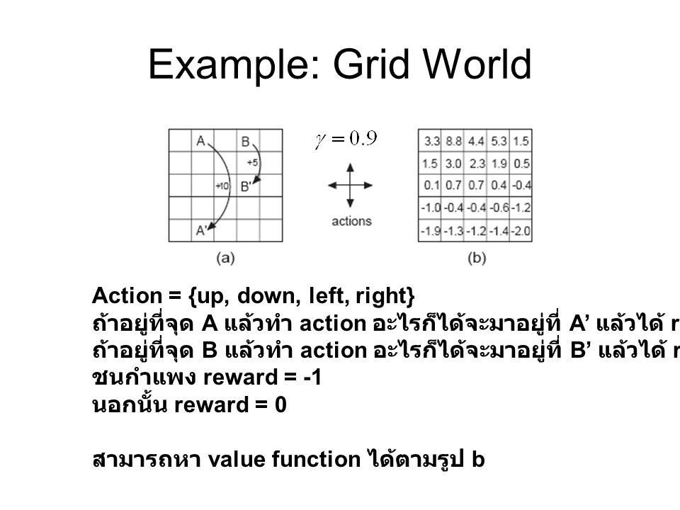 Example: Grid World Action = {up, down, left, right}