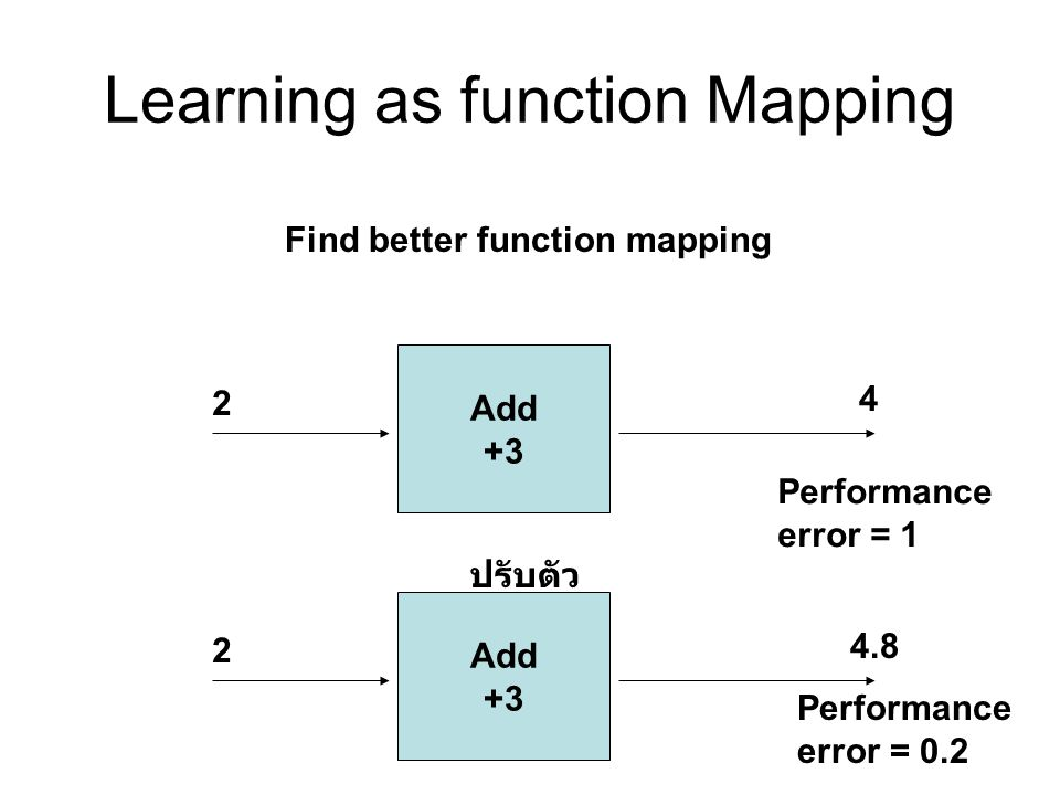 Learning as function Mapping