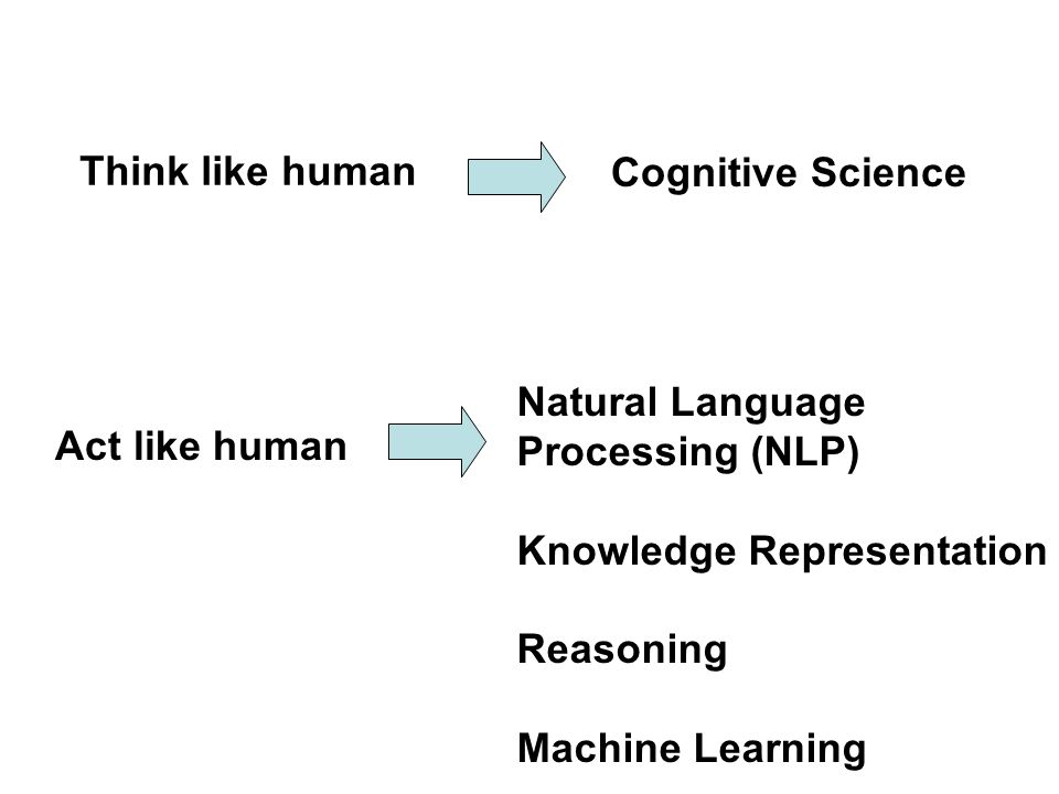 Think like human Cognitive Science. Natural Language. Processing (NLP) Knowledge Representation.