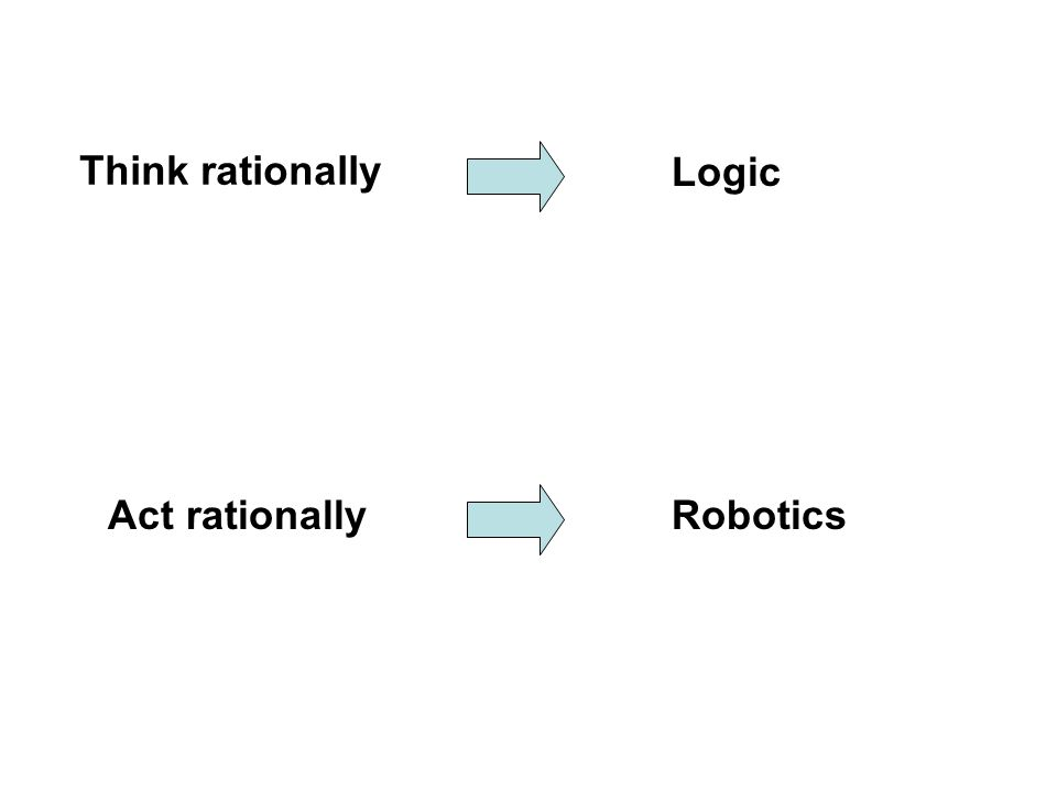 Think rationally Logic Act rationally Robotics