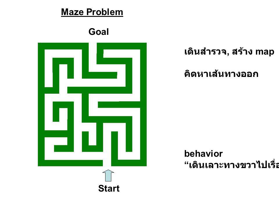 Maze Problem Goal เดินสำรวจ, สร้าง map คิดหาเส้นทางออก behavior เดินเลาะทางขวาไปเรื่อยๆ Start
