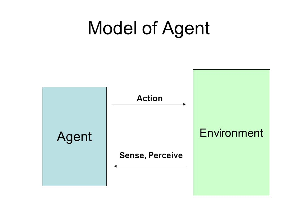 Model of Agent Environment Agent Action Sense, Perceive