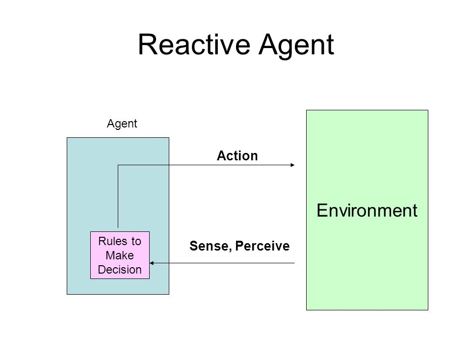 Reactive Agent Environment Action Sense, Perceive Agent Rules to Make