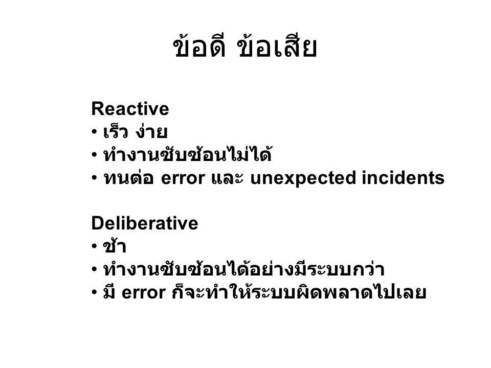 ข้อดี ข้อเสีย Reactive เร็ว ง่าย ทำงานซับซ้อนไม่ได้