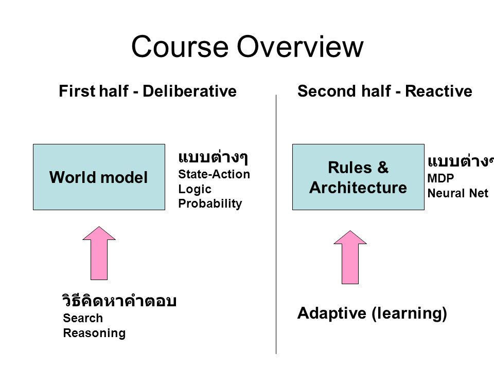 Course Overview First half - Deliberative Second half - Reactive