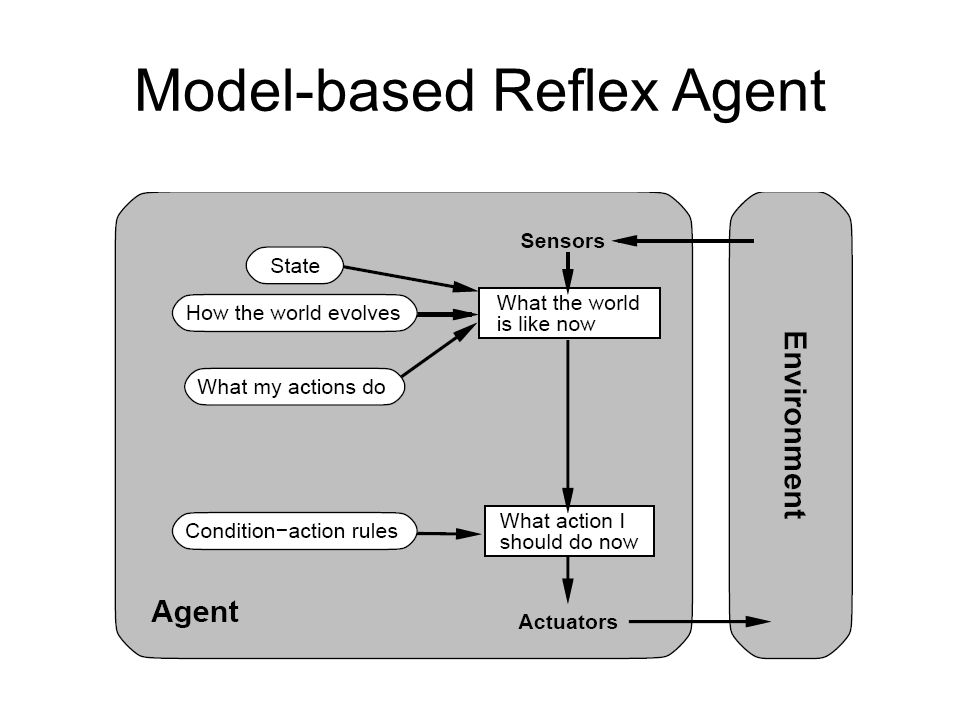 Model-based Reflex Agent