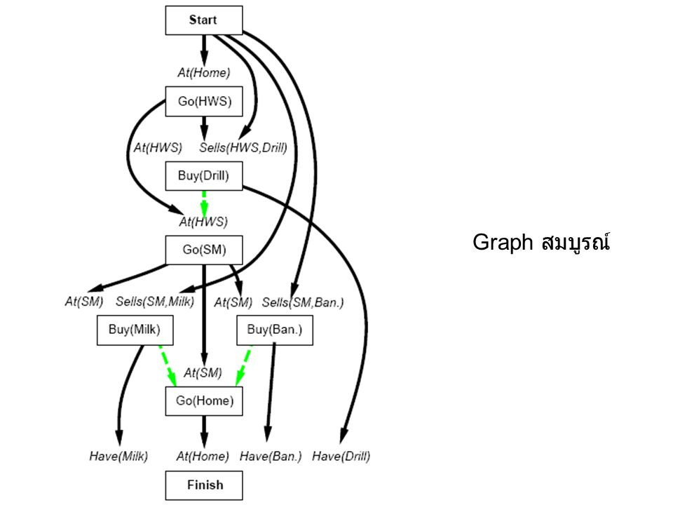 Graph สมบูรณ์