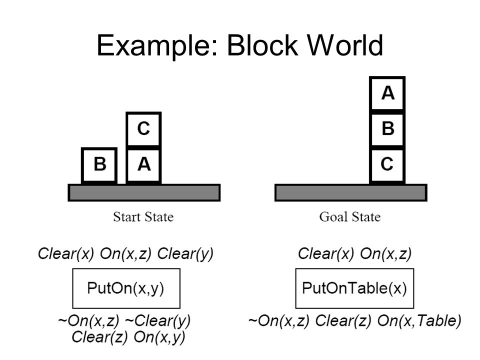 Example: Block World