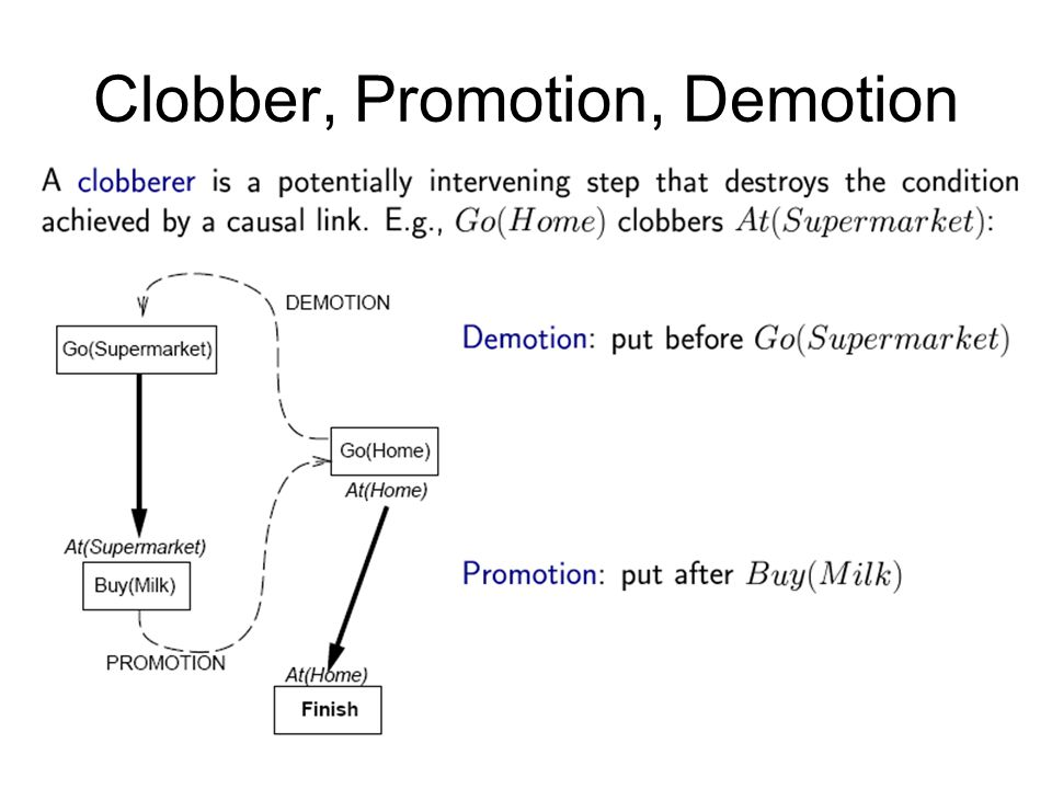 Clobber, Promotion, Demotion
