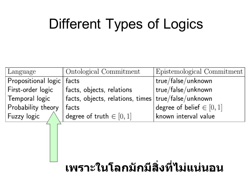 Different Types of Logics