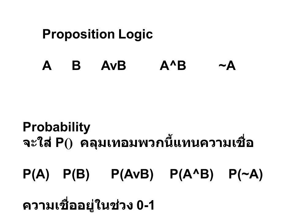 Proposition Logic A B AvB A^B ~A. Probability. จะใส่ P() คลุมเทอมพวกนี้แทนความเชื่อ. P(A) P(B) P(AvB) P(A^B) P(~A)