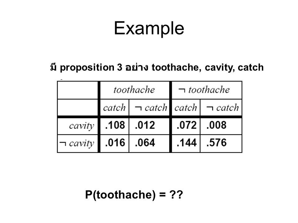 Example P(toothache) =