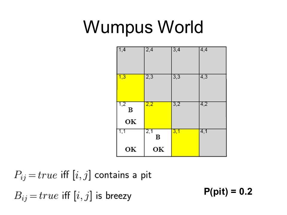 Wumpus World P(pit) = 0.2
