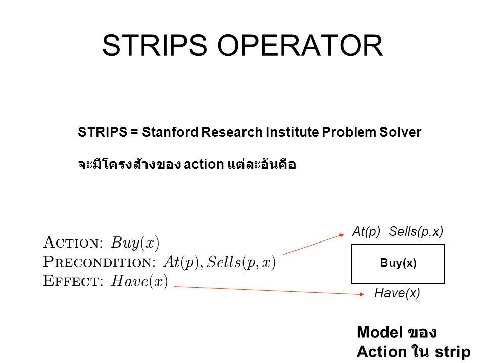 STRIPS OPERATOR Model ของ Action ใน strip