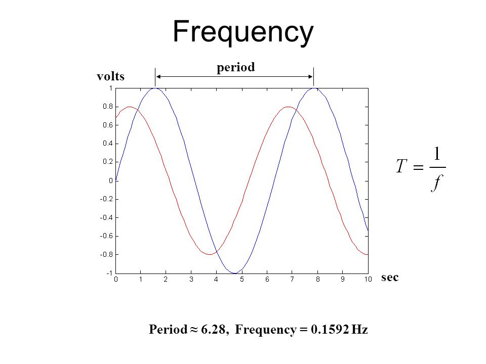 Frequency period volts sec Period ≈ 6.28, Frequency = 0.1592 Hz