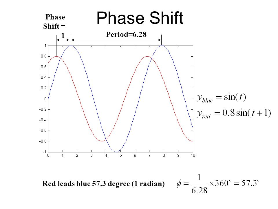 Phase Shift Phase Shift = 1 Period=6.28
