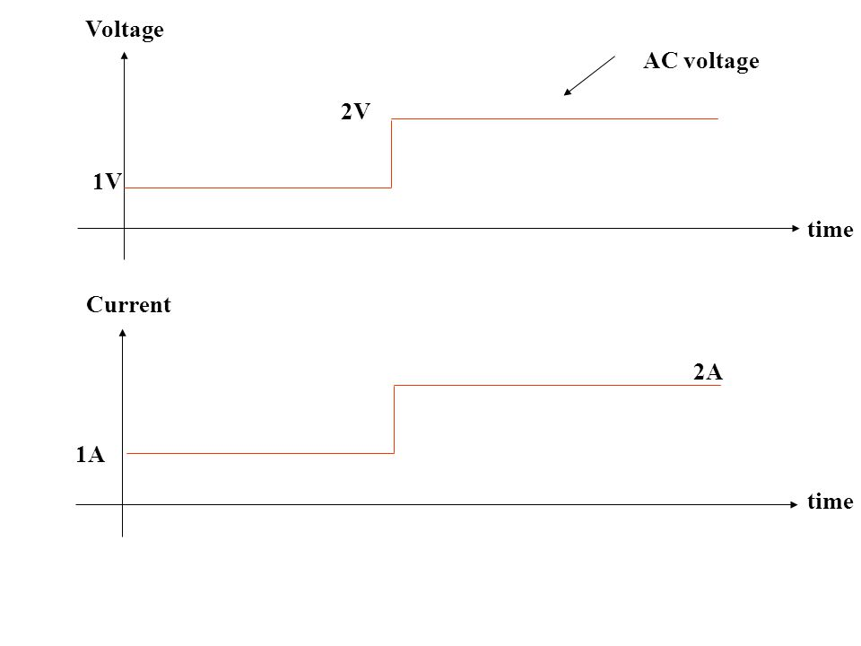 Voltage AC voltage 2V 1V time Current 2A 1A time