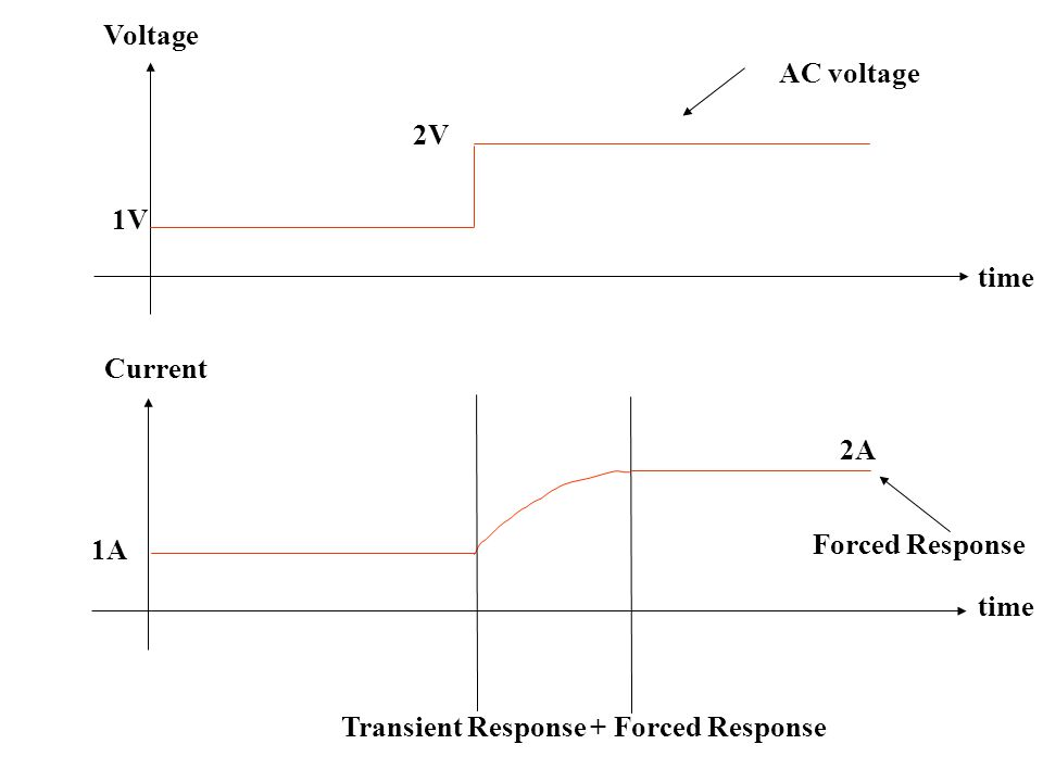 Voltage AC voltage. 2V. 1V. time. Current. Transient Response + Forced Response. 2A. Forced Response.