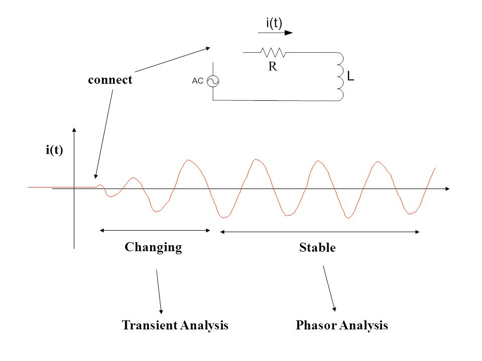connect i(t) Changing Stable Transient Analysis Phasor Analysis