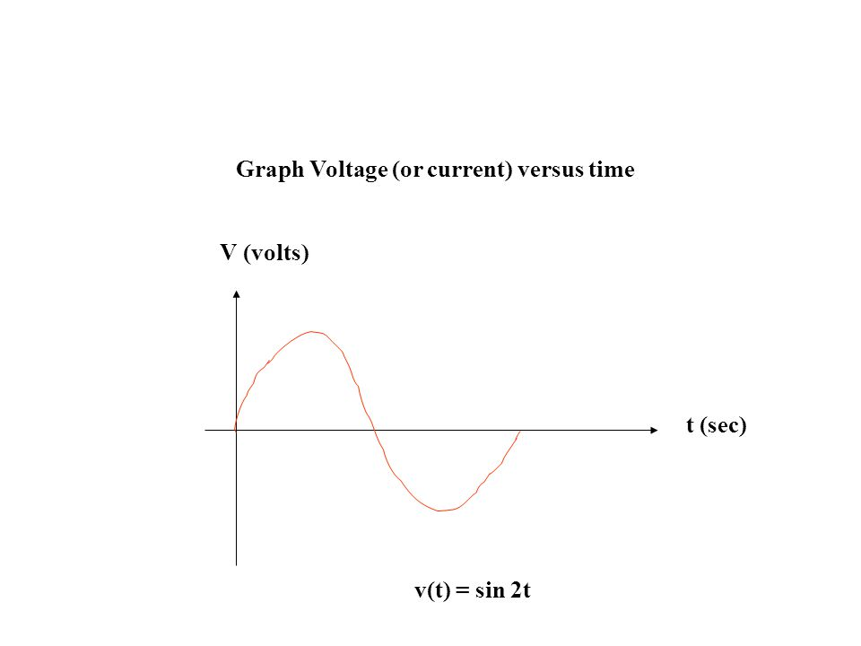 Graph Voltage (or current) versus time
