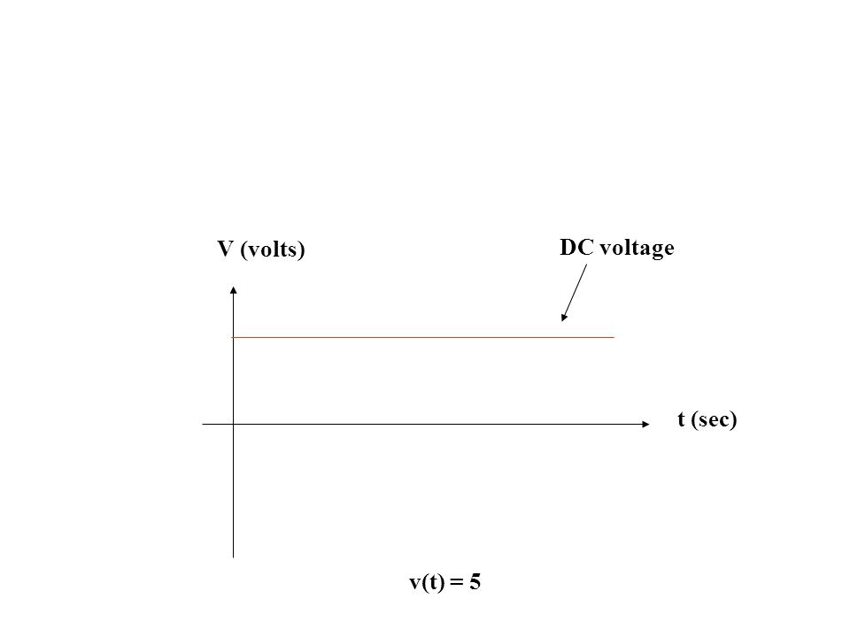 V (volts) DC voltage t (sec) v(t) = 5