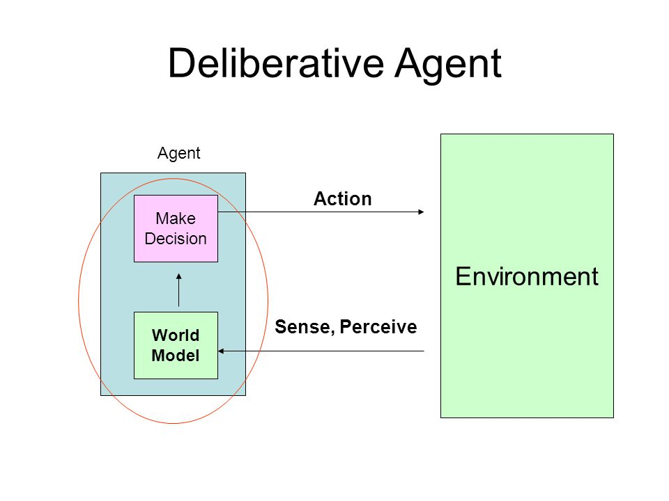 Deliberative Agent Environment Action Sense, Perceive Agent Make