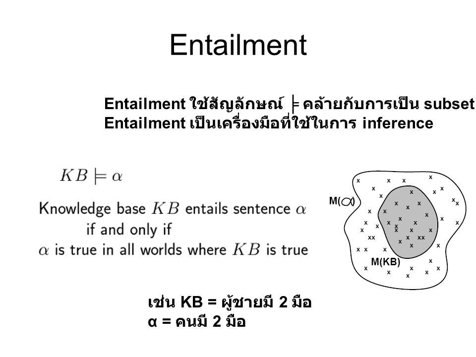 Entailment Entailment ใช้สัญลักษณ์ ╞ คล้ายกับการเป็น subset