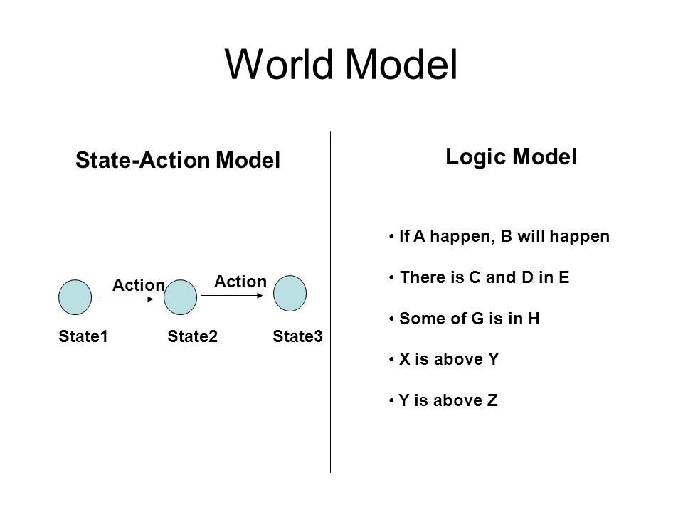 World Model Logic Model State-Action Model If A happen, B will happen